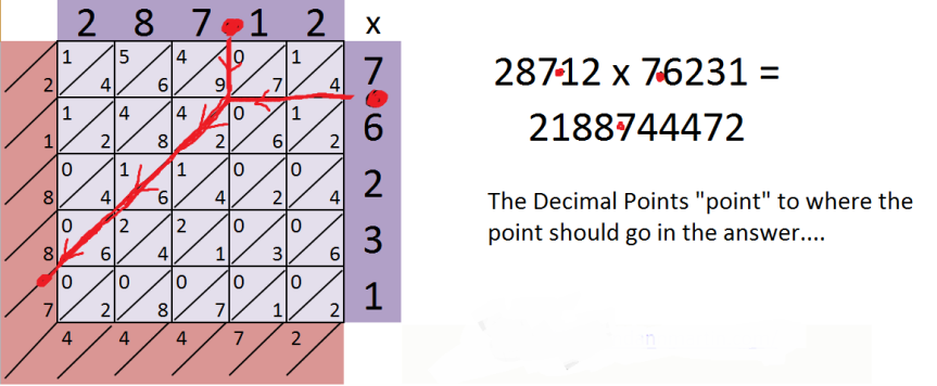 Decimal points in Chinese Multiplication
