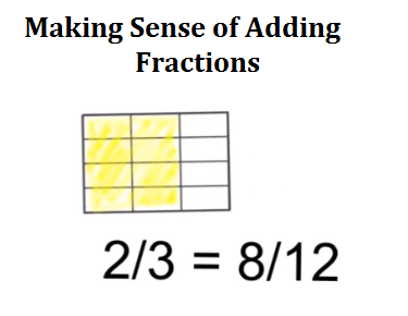 Adding Fractions by DrawingPictures