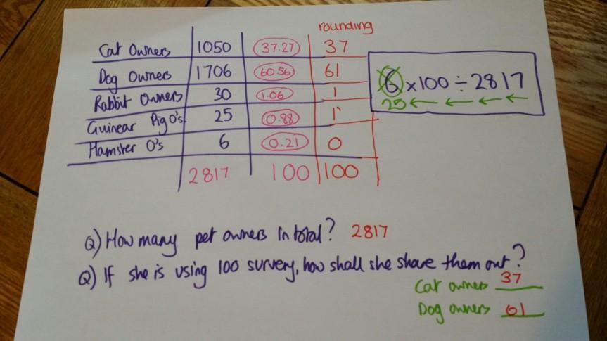 Stratified Sampling using Cross Sums