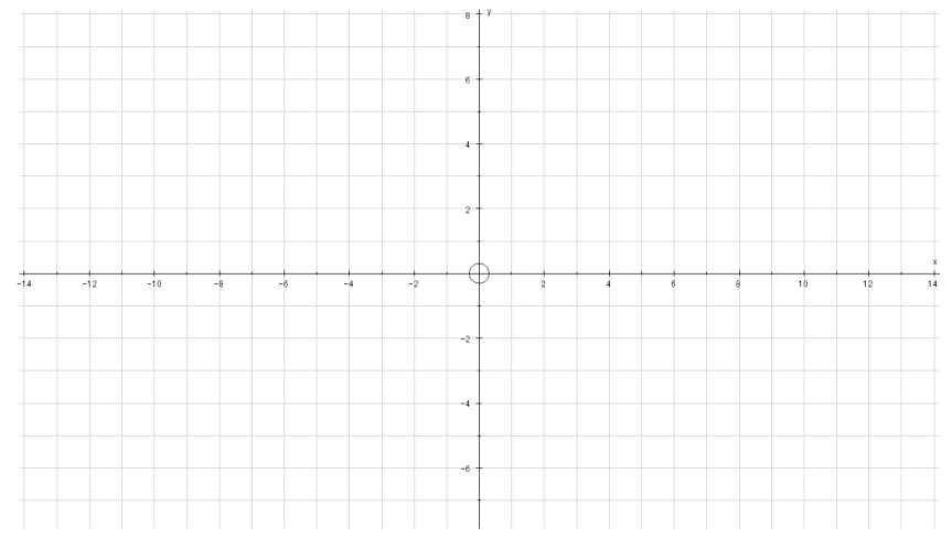 Axes x from -14 to 14 y from -8 to 8